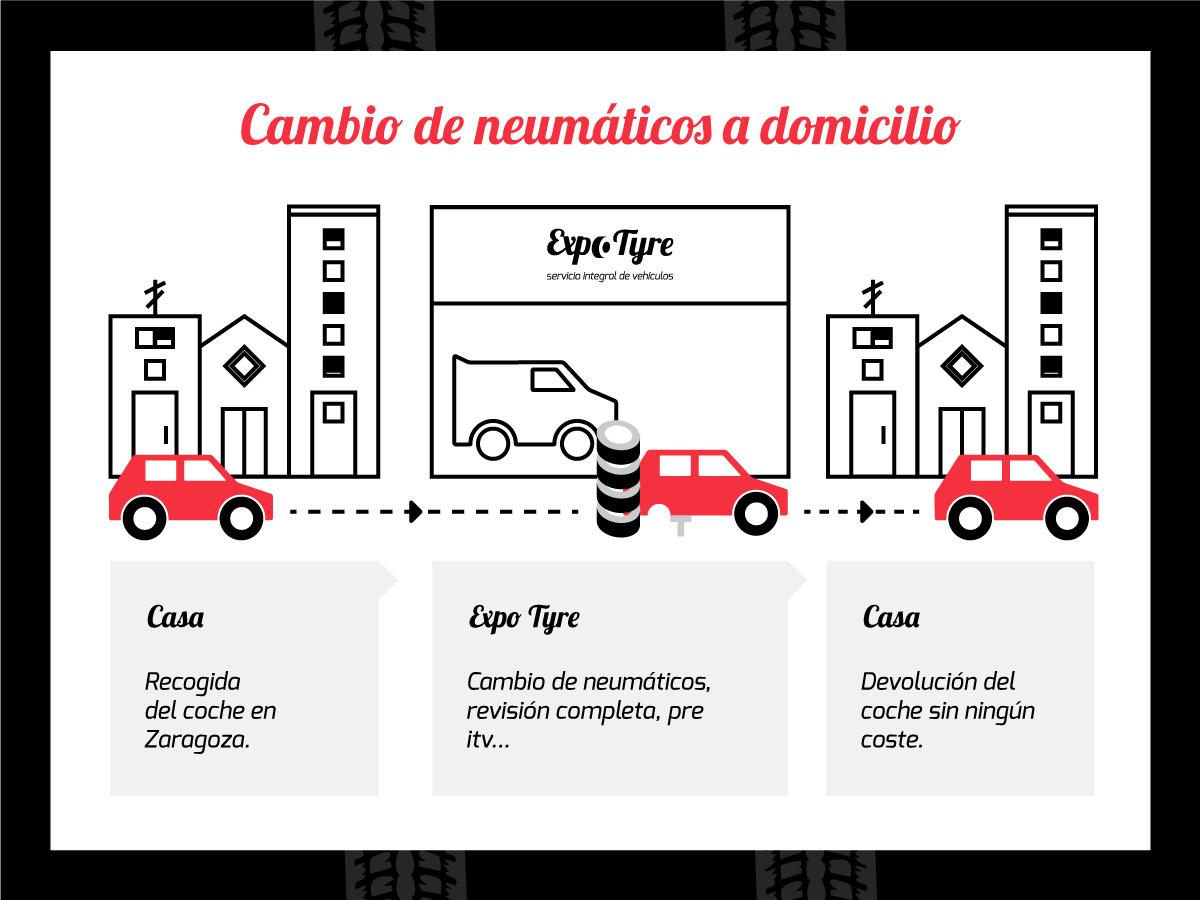 Cambio de neumáticos a domicilio en Zaragoza